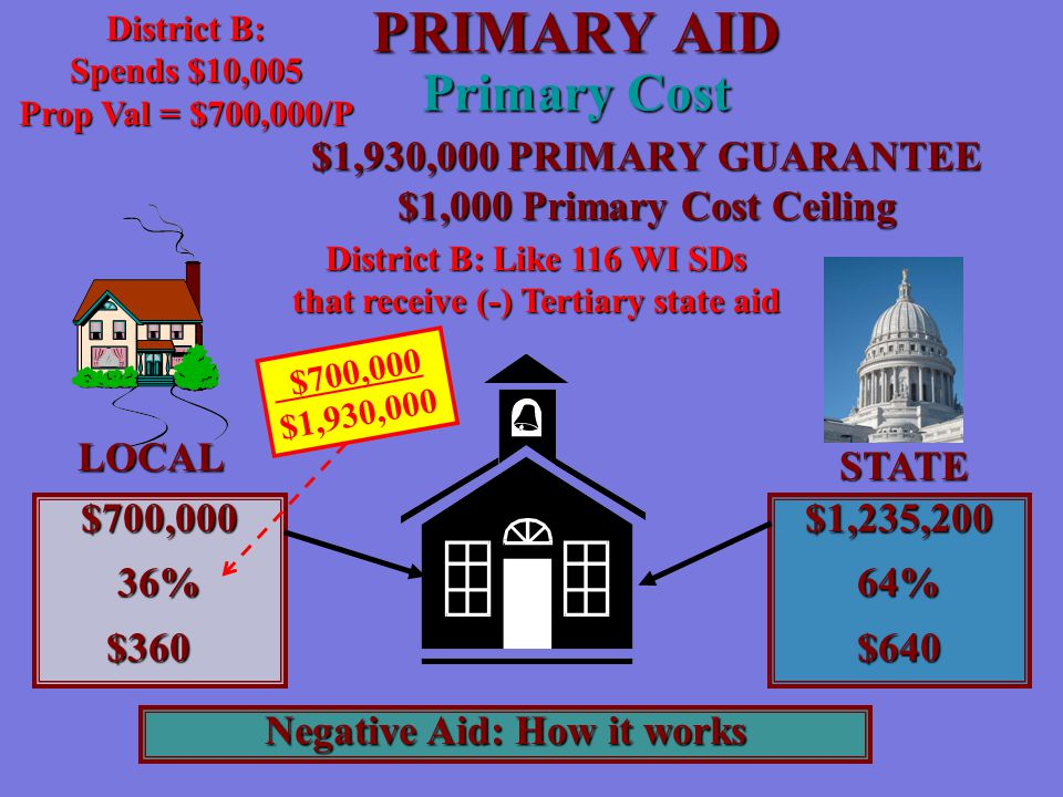 PRIMARY AID Primary Cost LOCAL STATE $700,00036%$360$1,235,20064%$640 $1,930,000 PRIMARY GUARANTEE $1,000 Primary Cost Ceiling $700,000 $1,930,000 Negative Aid: How it works District B: Like 116 WI SDs that receive (-) Tertiary state aid District B: Spends $10,005 Prop Val = $700,000/P