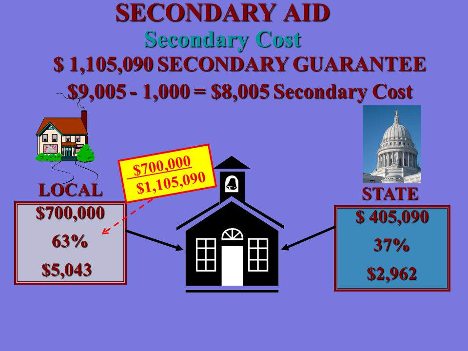 SECONDARY AID Secondary Cost LOCAL STATE $700,00063% $5,043 $5,043 $ 405,090 37%$2,962 $ 1,105,090 SECONDARY GUARANTEE $9,005 - 1,000 = $8,005 Secondary Cost $700,000 $1,105,090