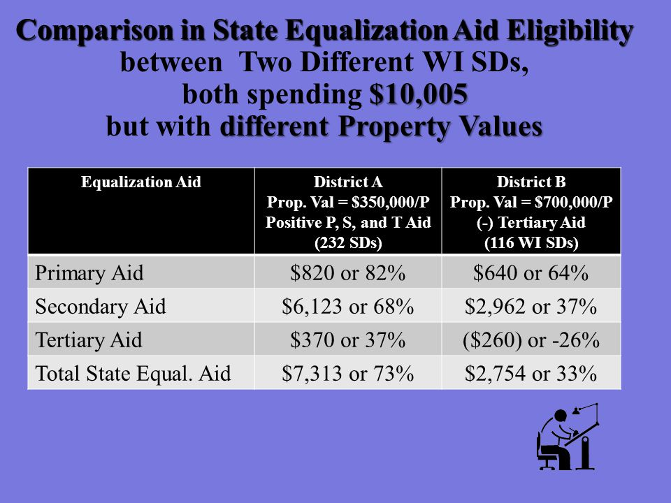 Comparison in State Equalization Aid Eligibility Comparison in State Equalization Aid Eligibility between Two Different WI SDs, $10,005 both spending $10,005 different Property Values but with different Property Values Equalization AidDistrict A Prop.