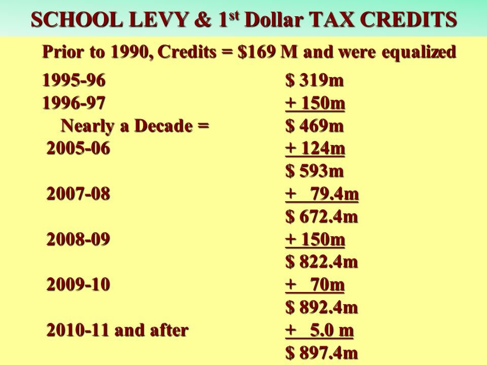 SCHOOL LEVY & 1 st Dollar TAX CREDITS Prior to 1990, Credits = $169 M and were equalized 1995-96$ 319m 1996-97+ 150m Nearly a Decade = $ 469m 2005-06+ 124m $ 593m 2007-08 + 79.4m $ 672.4m 2008-09 + 150m $ 822.4m 2009-10 + 70m 2009-10 + 70m $ 892.4m 2010-11 and after+ 5.0 m 2010-11 and after+ 5.0 m $ 897.4m
