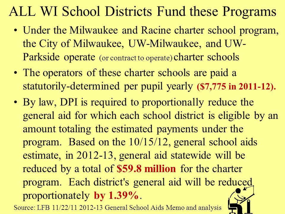 ALL WI School Districts Fund these Programs Under the Milwaukee and Racine charter school program, the City of Milwaukee, UW-Milwaukee, and UW- Parkside operate (or contract to operate) charter schools The operators of these charter schools are paid a statutorily-determined per pupil yearly ($7,775 in 2011-12).