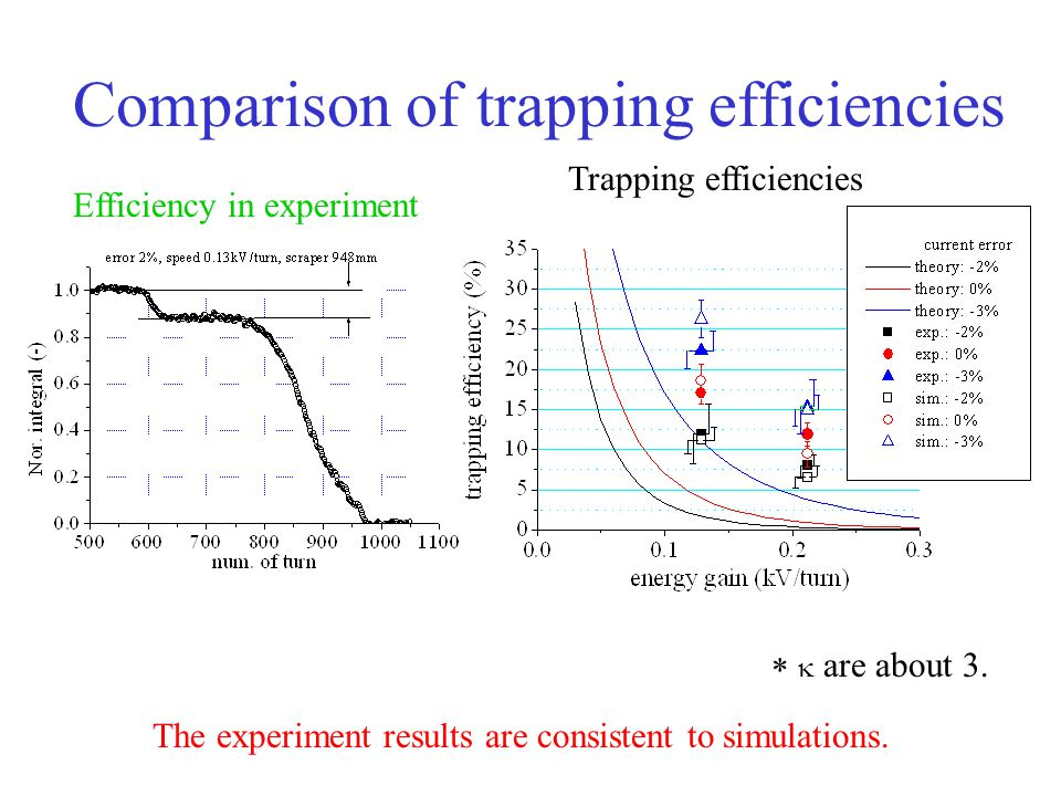 Comparison of trapping efficiencies The experiment results are consistent to simulations.
