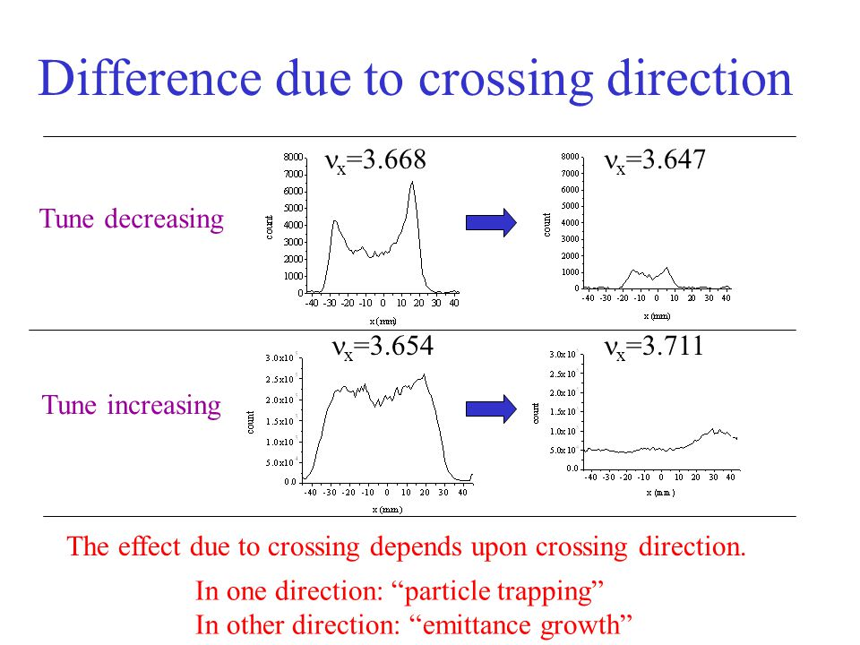 Difference due to crossing direction x =3.668 x =3.647 x =3.654 x =3.711 Tune decreasing Tune increasing The effect due to crossing depends upon crossing direction.