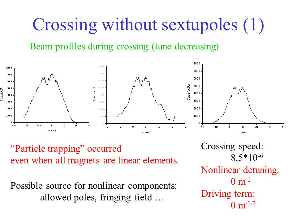 Crossing without sextupoles (1) Crossing speed: 8.5*10 -6 Nonlinear detuning: 0 m -1 Driving term: 0 m -1/2 Beam profiles during crossing (tune decreasing) Particle trapping occurred even when all magnets are linear elements.