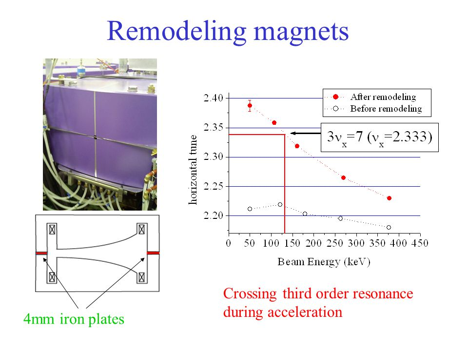 Remodeling magnets Crossing third order resonance during acceleration 4mm iron plates
