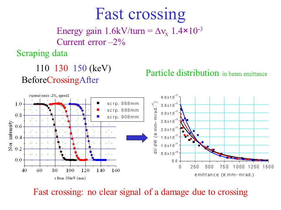 Fast crossing BeforeCrossingAfter Fast crossing: no clear signal of a damage due to crossing 110 130 150 (keV) Energy gain 1.6kV/turn =  x 1.4×10 -3 Current error –2% Scraping data Particle distribution in beam emittance