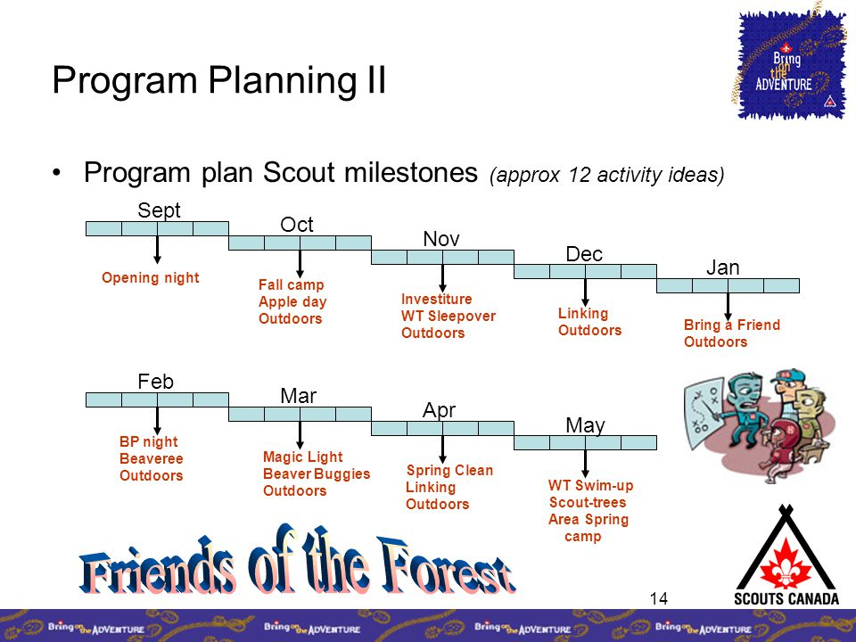 14 Program Planning II Program plan Scout milestones (approx 12 activity ideas) Oct Nov Dec Jan Sept Opening night Fall camp Apple day Outdoors Investiture WT Sleepover Outdoors Bring a Friend Outdoors Mar Apr May Feb BP night Beaveree Outdoors Magic Light Beaver Buggies Outdoors Spring Clean Linking Outdoors WT Swim-up Scout-trees Area Spring camp Linking Outdoors