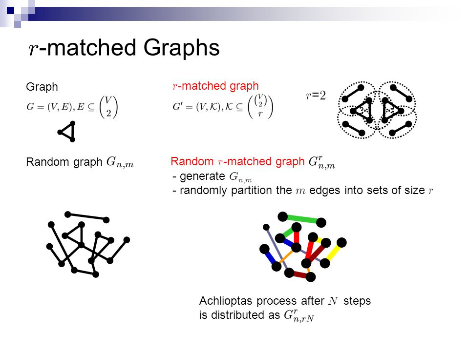 r -matched graph r=2r=2 Graph r -matched Graphs Random graph Random r -matched graph - generate G n, m - randomly partition the m edges into sets of size r Achlioptas process after N steps is distributed as