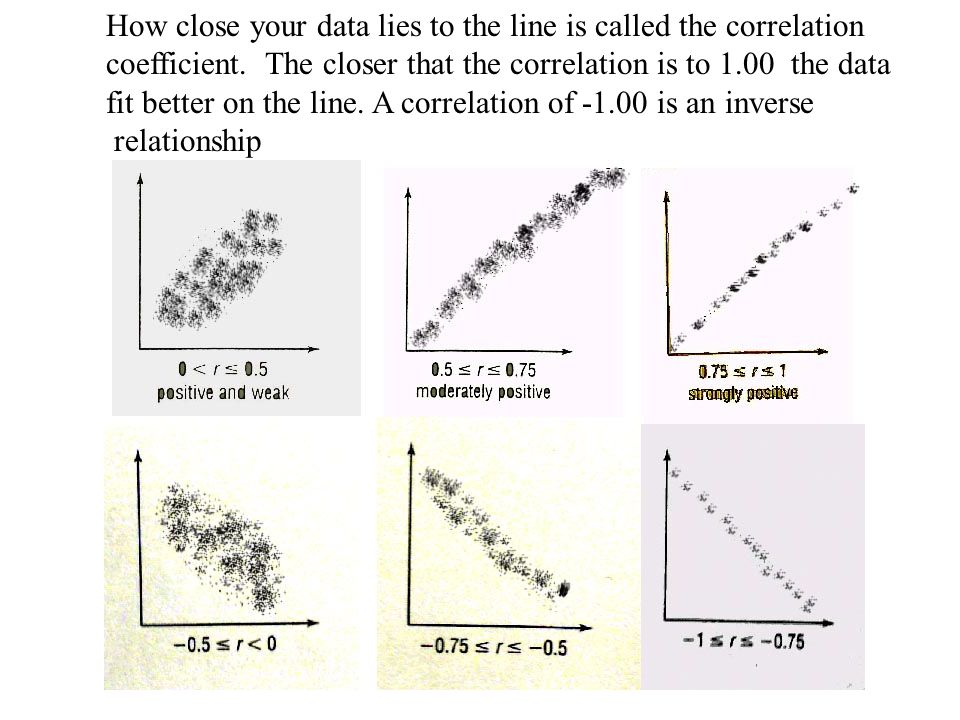 How close your data lies to the line is called the correlation coefficient.