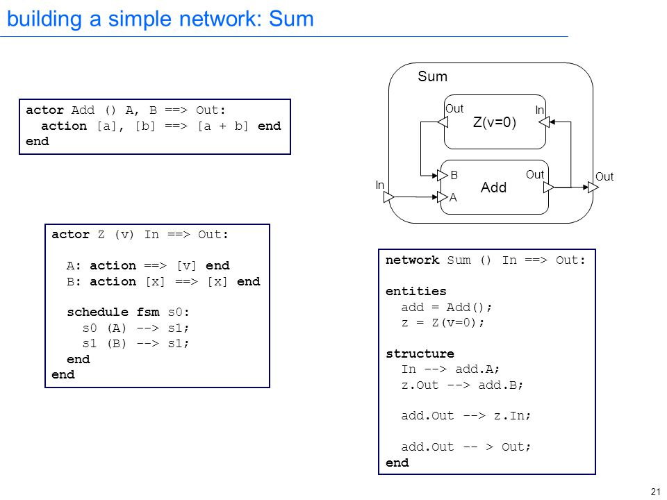 21 building a simple network: Sum actor Z (v) In ==> Out: A: action ==> [v] end B: action [x] ==> [x] end schedule fsm s0: s0 (A) --> s1; s1 (B) --> s