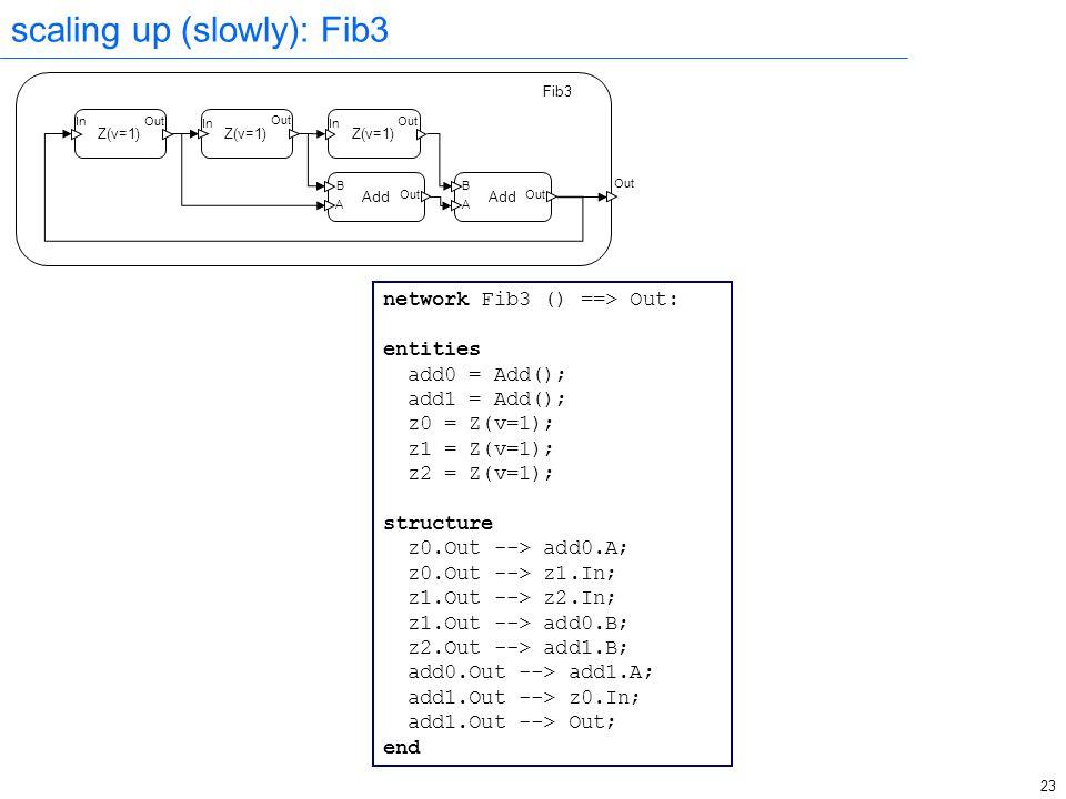 23 B A Out In Out In Out B A In Out scaling up (slowly): Fib3 Add Z(v=1) Fib3 Add Z(v=1) network Fib3 () ==> Out: entities add0 = Add(); add1 = Add(); z0 = Z(v=1); z1 = Z(v=1); z2 = Z(v=1); structure z0.Out --> add0.A; z0.Out --> z1.In; z1.Out --> z2.In; z1.Out --> add0.B; z2.Out --> add1.B; add0.Out --> add1.A; add1.Out --> z0.In; add1.Out --> Out; end