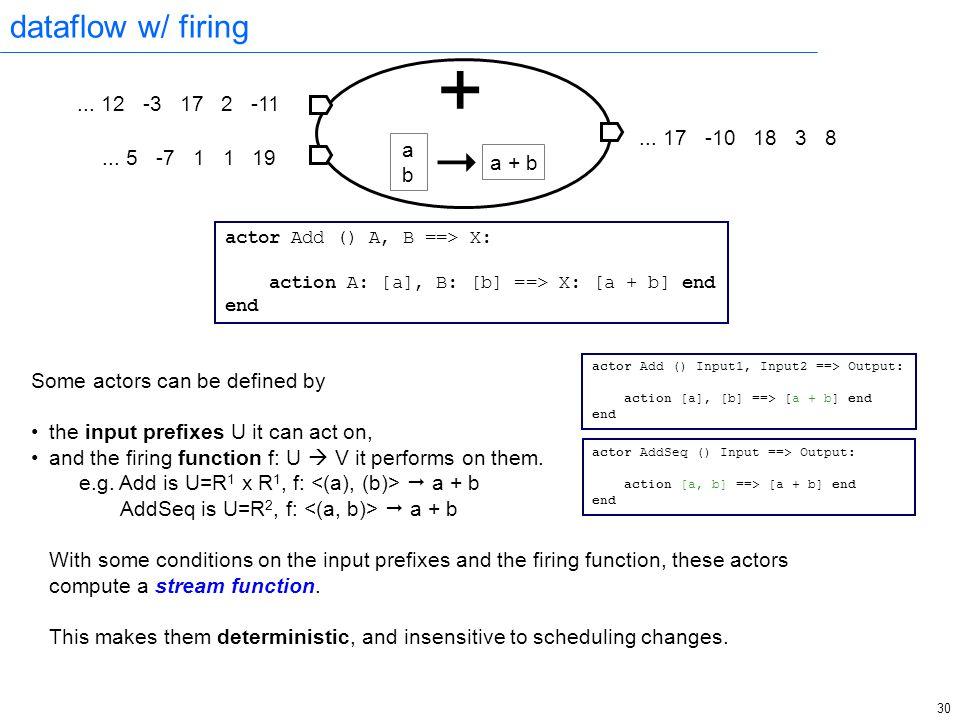 30 dataflow w/ firing actor Add () A, B ==> X: action A: [a], B: [b] ==> X: [a + b] end end + ...