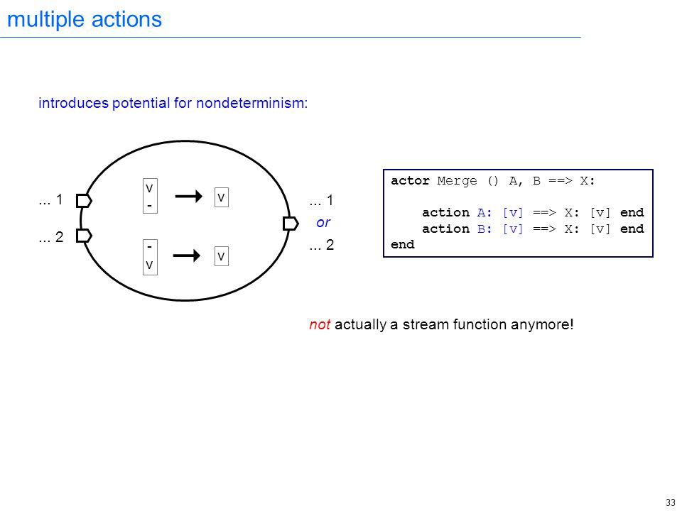 33 multiple actions introduces potential for nondeterminism:   v-v- -v-v v v...