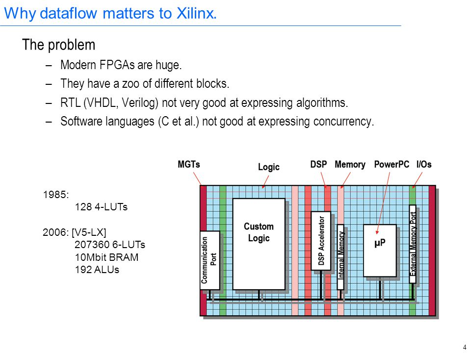 4 Why dataflow matters to Xilinx. The problem – Modern FPGAs are huge. – They have a zoo of different blocks. – RTL (VHDL, Verilog) not very good at e