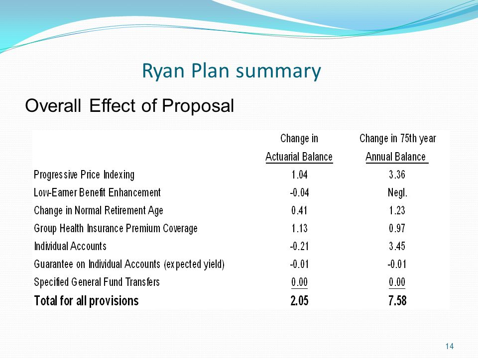 Ryan Plan summary 14 Overall Effect of Proposal