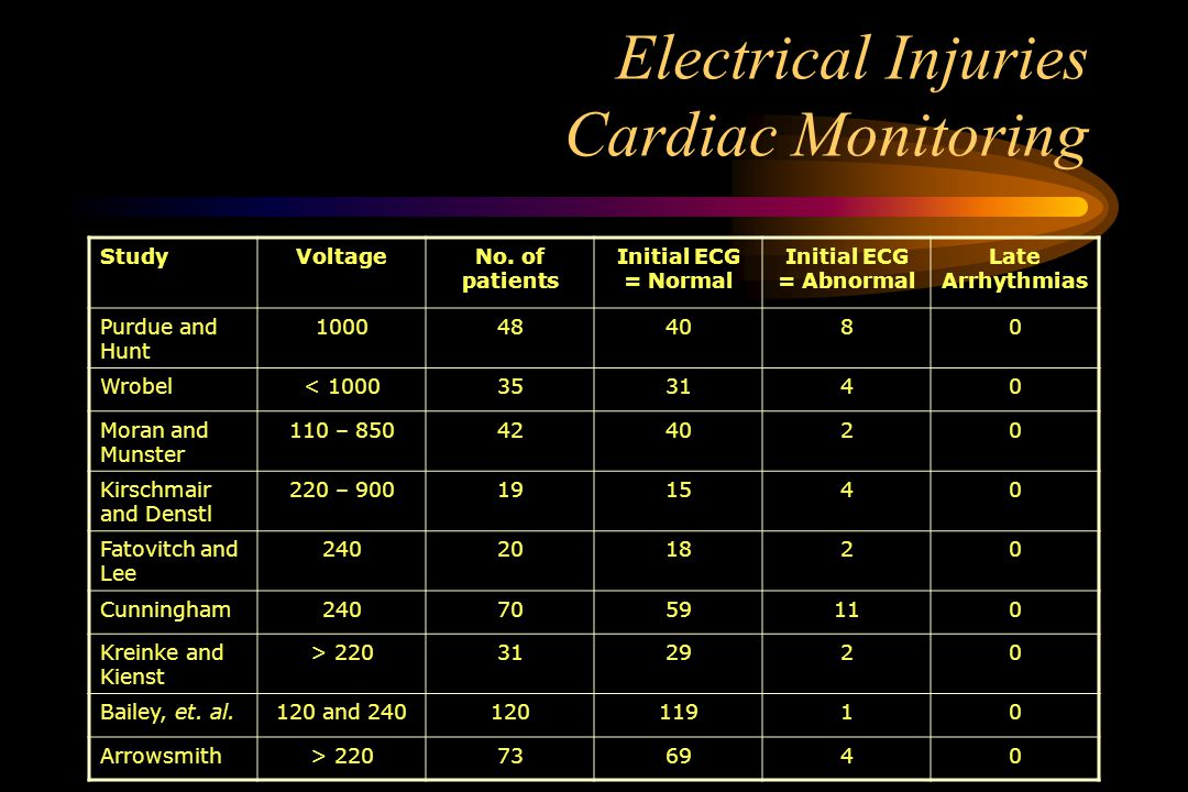 Electrical Injuries Cardiac Monitoring StudyVoltageNo.