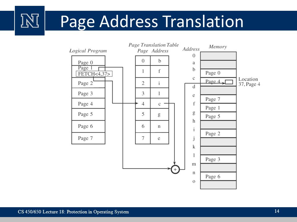 Page Address Translation CS 450/650 Lecture 18: Protection in Operating System 14