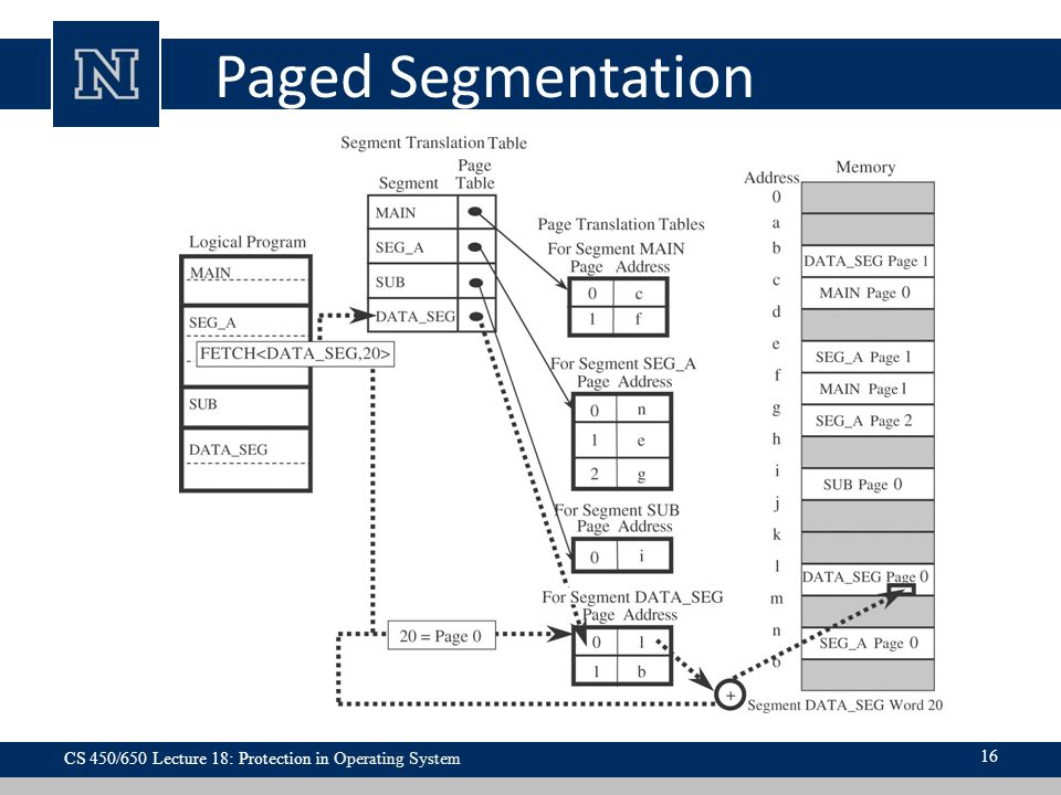 Paged Segmentation CS 450/650 Lecture 18: Protection in Operating System 16