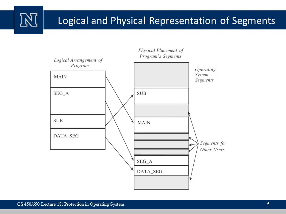 Logical and Physical Representation of Segments CS 450/650 Lecture 18: Protection in Operating System 9