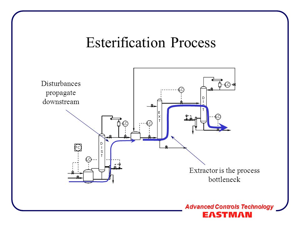 Advanced Controls Technology Esterification Process Disturbances propagate downstream Extractor is the process bottleneck
