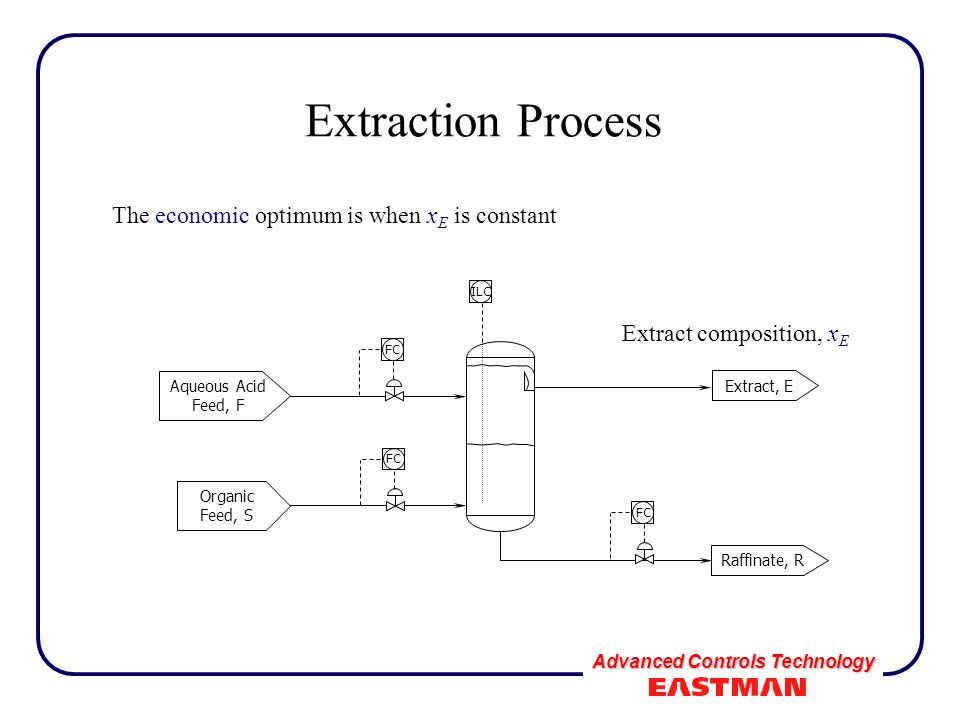 Advanced Controls Technology Extraction Process The economic optimum is when x E is constant Aqueous Acid Feed, F FC Organic Feed, S FC Raffinate, R E