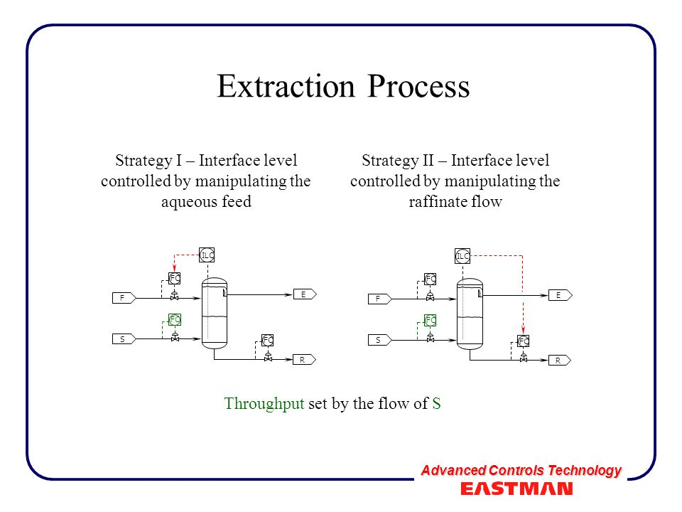 Advanced Controls Technology Extraction Process F S FC R E ILC F S FC R E ILC Strategy I – Interface level controlled by manipulating the aqueous feed Strategy II – Interface level controlled by manipulating the raffinate flow Throughput set by the flow of S FC