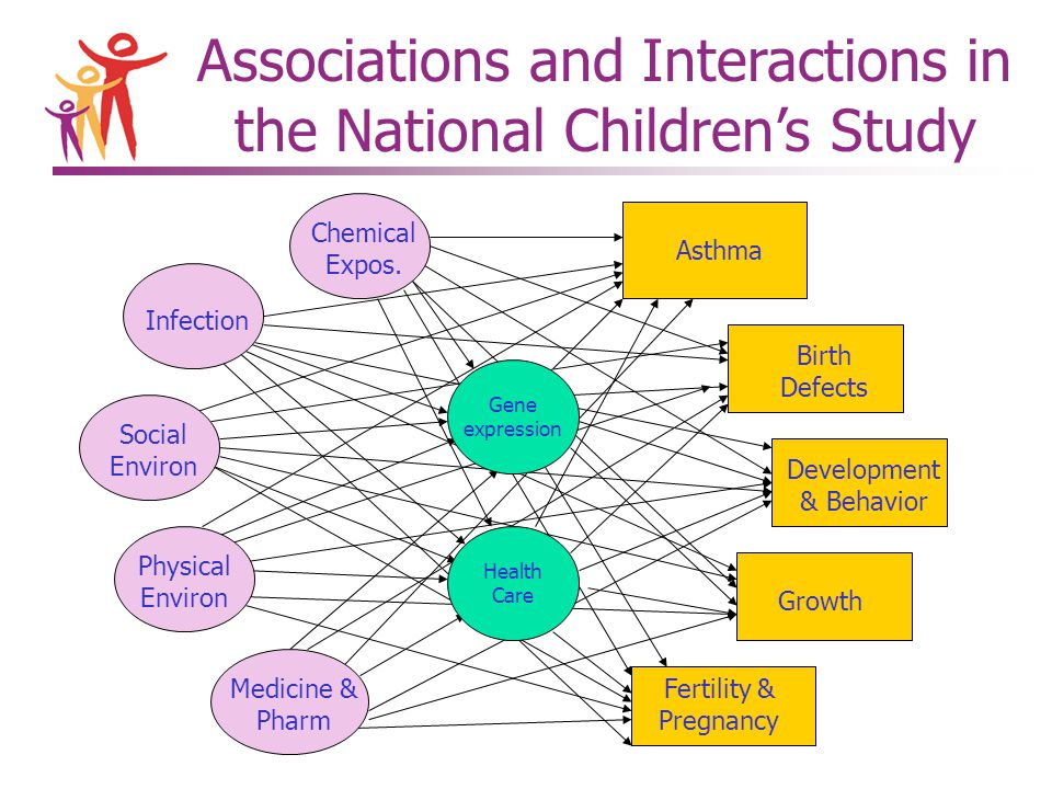 Associations and Interactions in the National Children's Study Asthma Birth Defects Development & Behavior Growth Fertility & Pregnancy Social Environ Physical Environ Infection Chemical Expos.