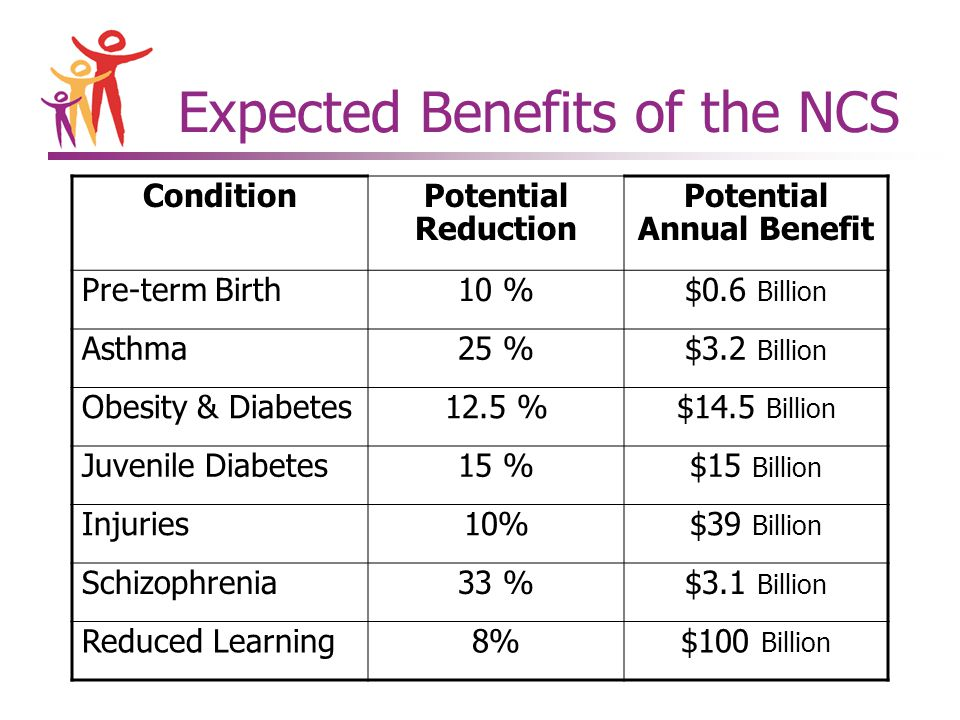 Expected Benefits of the NCS ConditionPotential Reduction Potential Annual Benefit Pre-term Birth10 %$0.6 Billion Asthma25 %$3.2 Billion Obesity & Diabetes12.5 %$14.5 Billion Juvenile Diabetes15 %$15 Billion Injuries10%$39 Billion Schizophrenia33 %$3.1 Billion Reduced Learning8%$100 Billion
