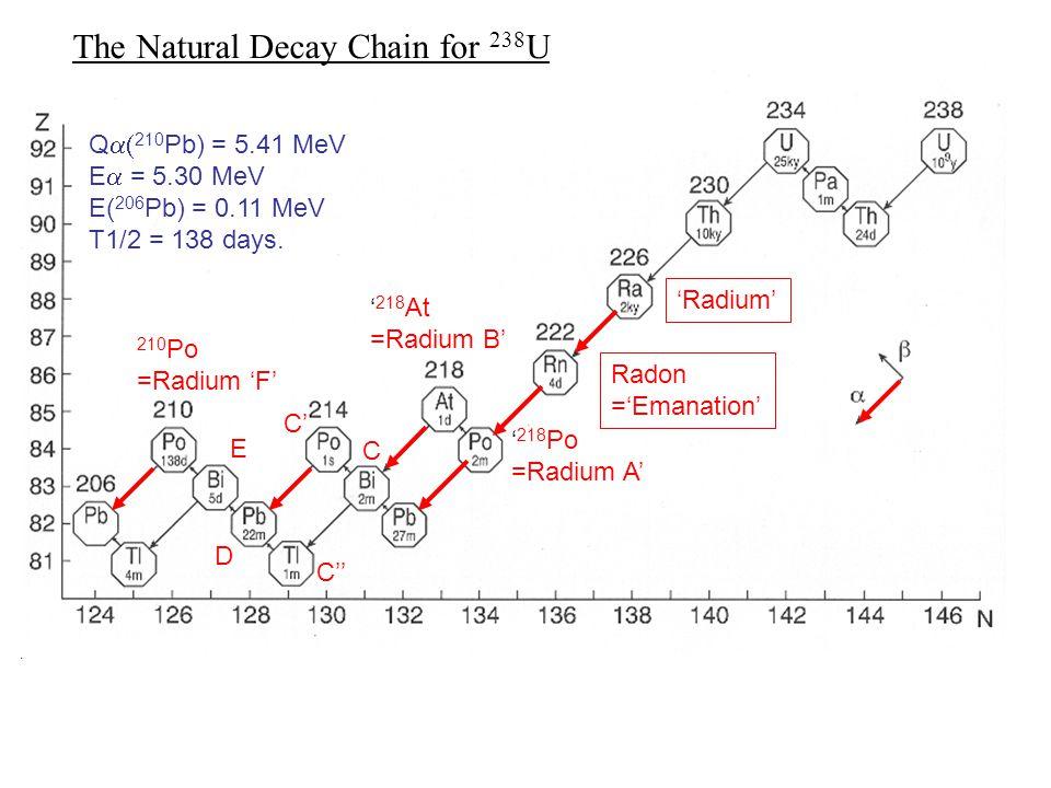 Q  210 Pb) = 5.41 MeV E  = 5.30 MeV E( 206 Pb) = 0.11 MeV T1/2 = 138 days.