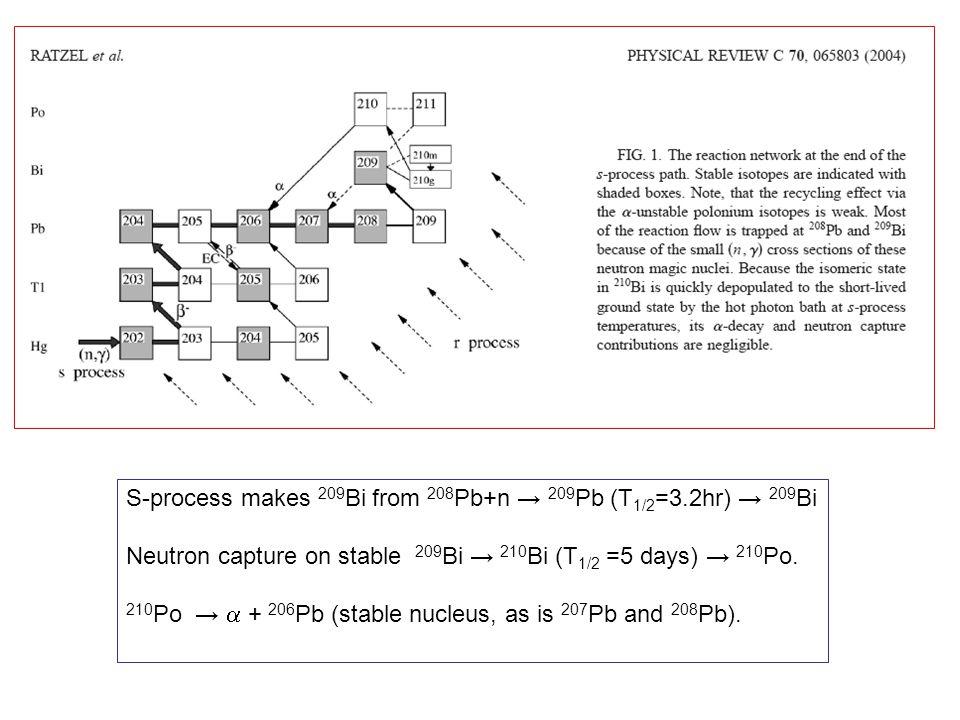 S-process makes 209 Bi from 208 Pb+n → 209 Pb (T 1/2 =3.2hr) → 209 Bi Neutron capture on stable 209 Bi → 210 Bi (T 1/2 =5 days) → 210 Po.