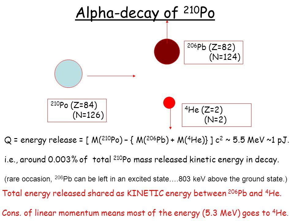 Alpha-decay of 210 Po 4 He (Z=2) (N=2) 206 Pb (Z=82) (N=124) 210 Po (Z=84) (N=126) Q = energy release = [ M( 210 Po) – { M( 206 Pb) + M( 4 He)} ] c 2 ~ 5.5 MeV ~1 pJ.
