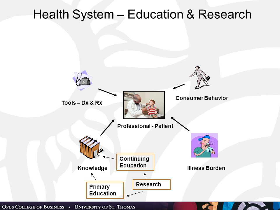 Health System – Education & Research Professional - Patient Illness Burden Consumer Behavior Knowledge Tools – Dx & Rx Primary Education Continuing Education Research