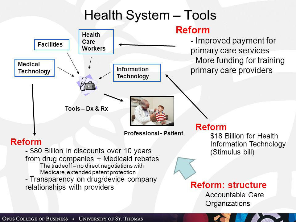 Health System – Tools Professional - Patient Tools – Dx & Rx Facilities Medical Technology Health Care Workers Information Technology Reform - $80 Billion in discounts over 10 years from drug companies + Medicaid rebates The tradeoff – no direct negotiations with Medicare, extended patent protection - Transparency on drug/device company relationships with providers Reform $18 Billion for Health Information Technology (Stimulus bill) Reform - Improved payment for primary care services - More funding for training primary care providers Reform: structure Accountable Care Organizations