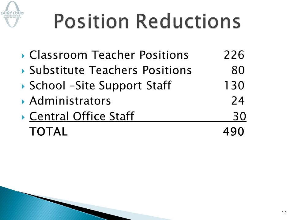 12  Classroom Teacher Positions226  Substitute Teachers Positions 80  School –Site Support Staff 130  Administrators 24  Central Office Staff 30 TOTAL 490