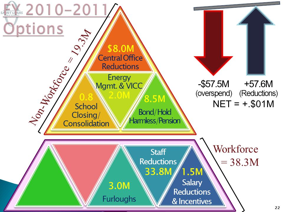 22 $8.0M Central Office Reductions 0.8 School Closing/ Consolidation Energy Mgmt.