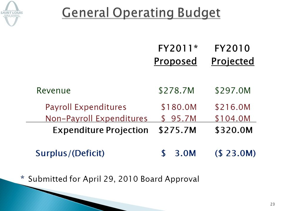 FY2011*FY2010 Proposed Projected Revenue$278.7M$297.0M Payroll Expenditures $180.0M$216.0M Non-Payroll Expenditures $ 95.7M$104.0M Expenditure Projection$275.7M$320.0M Surplus/(Deficit) $ 3.0M ($ 23.0M) * Submitted for April 29, 2010 Board Approval 23