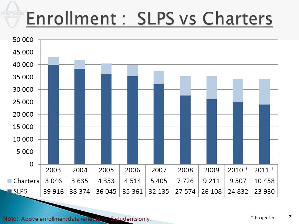 7 Note: Above enrollment data reflects K-12 students only. * * Projected