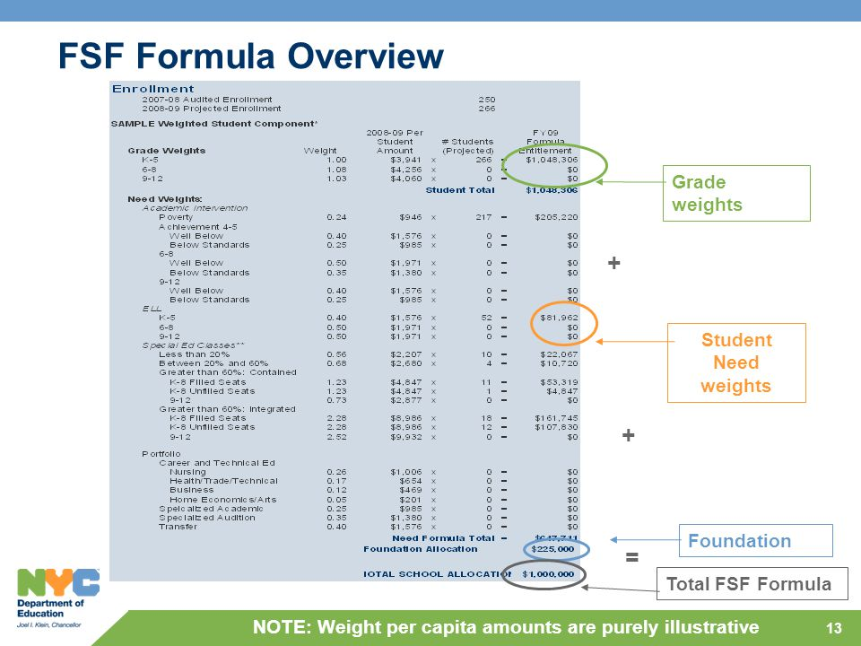 13 FSF Formula Overview + Grade weights + = Foundation Student Need weights Total FSF Formula NOTE: Weight per capita amounts are purely illustrative