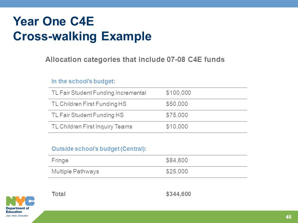 45 Year One C4E Cross-walking Example Allocation categories that include 07-08 C4E funds In the school's budget: TL Fair Student Funding Incremental$100,000 TL Children First Funding HS$50,000 TL Fair Student Funding HS$75,000 TL Children First Inquiry Teams$10,000 Outside school's budget (Central): Fringe$84,600 Multiple Pathways$25,000 Total$344,600