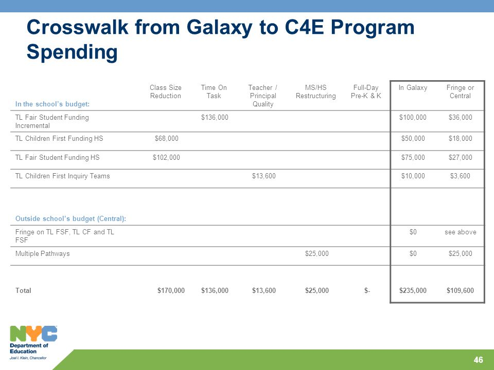 46 Crosswalk from Galaxy to C4E Program Spending In the school's budget: Class Size Reduction Time On Task Teacher / Principal Quality MS/HS Restructuring Full-Day Pre-K & K In GalaxyFringe or Central TL Fair Student Funding Incremental $136,000$100,000$36,000 TL Children First Funding HS $68,000$50,000$18,000 TL Fair Student Funding HS $102,000$75,000$27,000 TL Children First Inquiry Teams $13,600$10,000$3,600 Outside school's budget (Central): Fringe on TL FSF, TL CF and TL FSF $0see above Multiple Pathways $25,000$0$25,000 Total$170,000 $136,000 $13,600 $25,000 $-$235,000$109,600