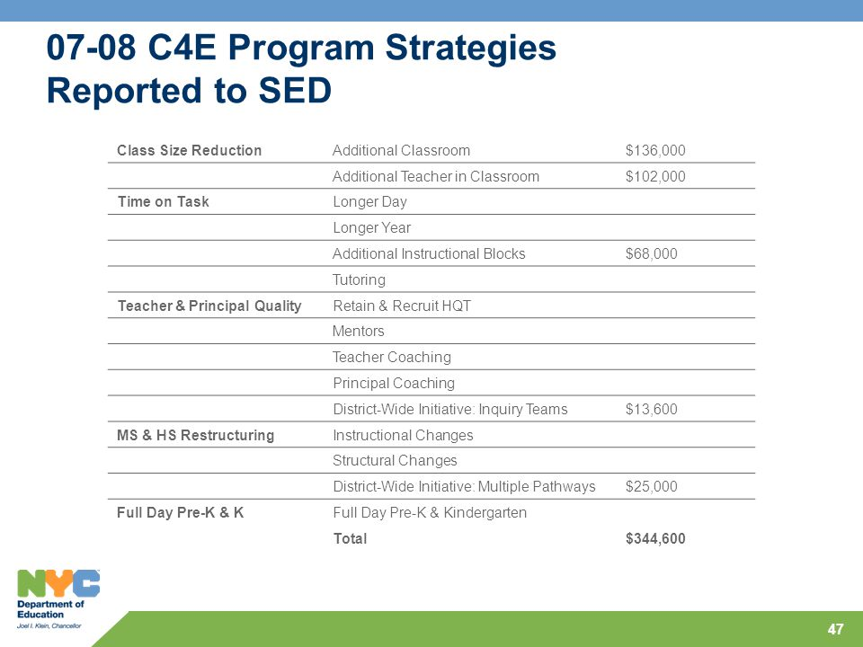 47 07-08 C4E Program Strategies Reported to SED Class Size ReductionAdditional Classroom$136,000 Additional Teacher in Classroom$102,000 Time on TaskLonger Day Longer Year Additional Instructional Blocks$68,000 Tutoring Teacher & Principal QualityRetain & Recruit HQT Mentors Teacher Coaching Principal Coaching District-Wide Initiative: Inquiry Teams$13,600 MS & HS RestructuringInstructional Changes Structural Changes District-Wide Initiative: Multiple Pathways$25,000 Full Day Pre-K & KFull Day Pre-K & Kindergarten Total$344,600