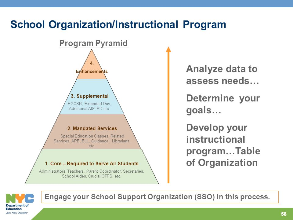 58 School Organization/Instructional Program 1.