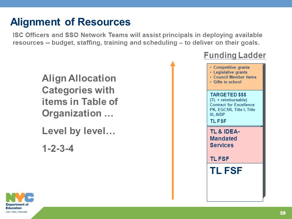 59 Alignment of Resources Competitive grants Legislative grants Council Member items Gifts to school TARGETED $$$ (TL + reimbursable) Contract for Excellence PK, EGCSR, Title I, Title III, AIDP TL FSF TL & IDEA- Mandated Services TL FSF Funding Ladder Align Allocation Categories with items in Table of Organization … Level by level… 1-2-3-4 ISC Officers and SSO Network Teams will assist principals in deploying available resources -- budget, staffing, training and scheduling – to deliver on their goals.