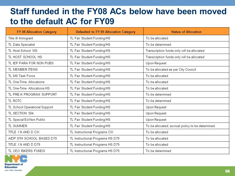 66 Staff funded in the FY08 ACs below have been moved to the default AC for FY09 FY 08 Allocation CategoryDefaulted to FY 09 Allocation CategoryStatus of Allocation Title III ImmigrantTL Fair Student Funding/HSTo be allocated TL Data SpecialistTL Fair Student Funding/HSTo be determined TL Host School MSTL Fair Student Funding/HSTranscription funds only will be allocated TL HOST SCHOOL HSTL Fair Student Funding/HSTranscription funds only will be allocated TL IEP PARA FOR NON PUBSTL Fair Student Funding/HSUpon Request TL MEMBER ITEMSTL Fair Student Funding/HSTo be allocated as per City Council TL MS Task ForceTL Fair Student Funding/HSTo be allocated TL One-Time AllocationsTL Fair Student Funding/HSTo be allocated TL One-Time Allocations HSTL Fair Student Funding/HSTo be allocated TL PRE-K PROGRAM SUPPORTTL Fair Student Funding/HSTo be determined TL ROTCTL Fair Student Funding/HSTo be determined TL School Operational SupportTL Fair Student Funding/HSUpon Request TL SECTION 504TL Fair Student Funding/HSUpon Request TL Special Ed Non PublicTL Fair Student Funding/HSUpon Request TL SUMMERTL Fair Student Funding/HSTo be allocated; accrual policy to be determined TITLE I N AND D CWTL Instructional Programs CWTo be allocated AIDP STH SCHOOL BASED D79TL Instructional Programs HS D79To be allocated TITLE I N AND D D79TL Instructional Programs HS D79To be allocated TL CEO RIKERS FUNDSTL Instructional Programs HS D79To be determined 66