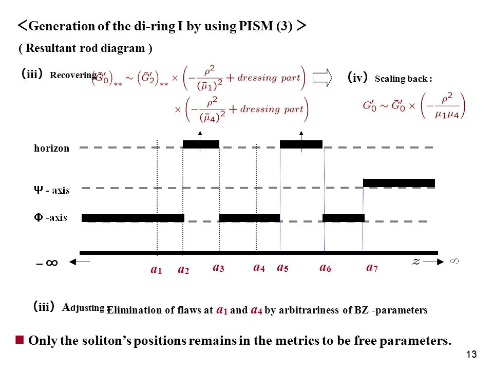 13 a1a1 a2a2 a3a3 a4a4 a5a5 a6a6 a7a7 < Generation of the di-ring I by using PISM (3) > ( Resultant rod diagram ) ( iii ) Recovering : horizon ( iv ) Scaling back : ( iii ) A djusting : Elimination of flaws at a 1 and a 4 by arbitrariness of BZ -parameters Only the soliton's positions remains in the metrics to be free parameters.
