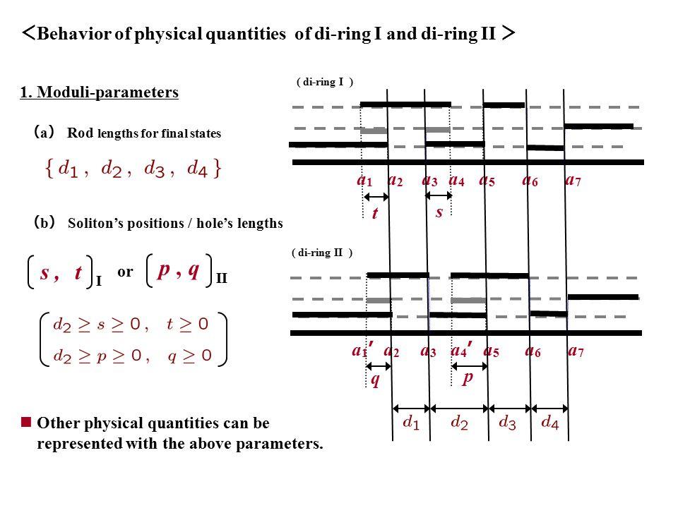 < Behavior of physical quantities of di-ring I and di-ring II > ( di-ring I ) a1a1 a2a2 a3a3 a4a4 a5a5 a6a6 a7a7 t s ( di-ring II ) a2a2 a3a3 a 4 ' a5a5 a6a6 a7a7 a 1 ' q p 1.