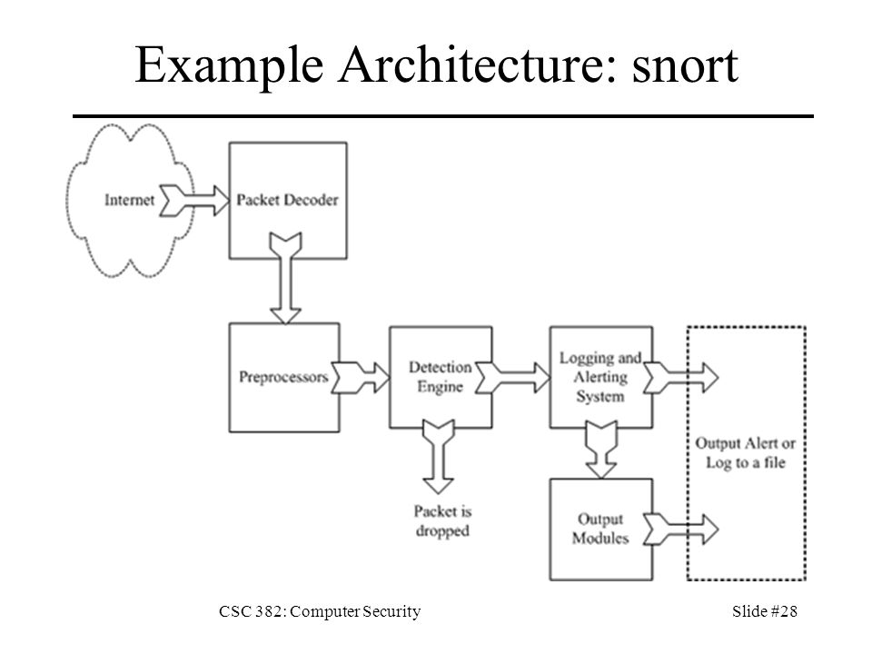CSC 382: Computer SecuritySlide #28 Example Architecture: snort