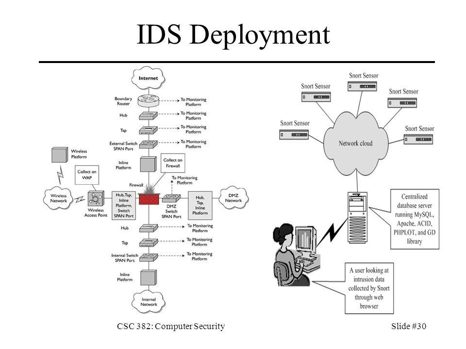 CSC 382: Computer SecuritySlide #31 Sguil NSM Console