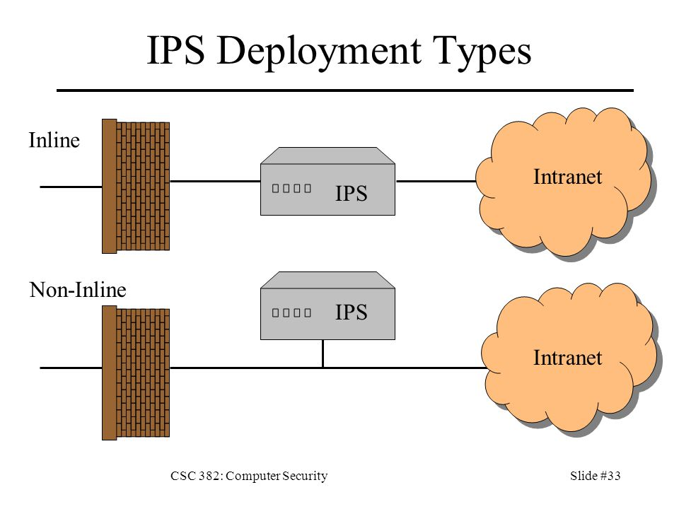 CSC 382: Computer SecuritySlide #33 IPS Deployment Types Inline IPS Intranet Non-Inline Intranet IPS
