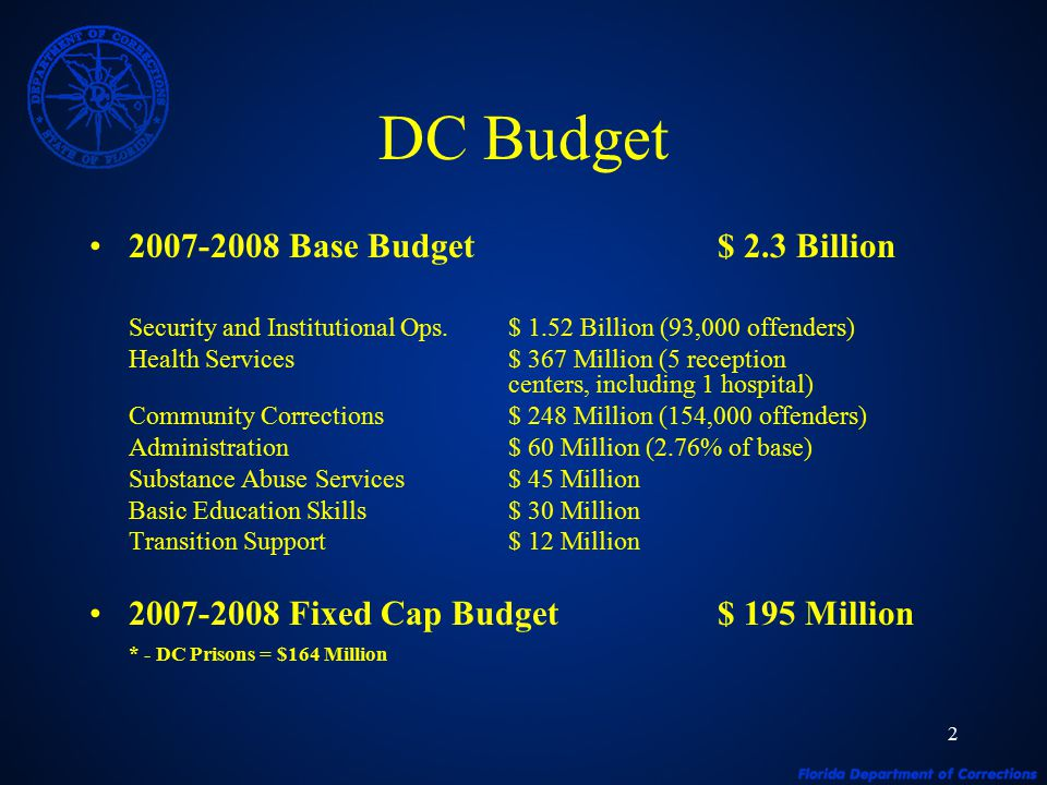 2 DC Budget 2007-2008 Base Budget$ 2.3 Billion Security and Institutional Ops.$ 1.52 Billion (93,000 offenders) Health Services$ 367 Million (5 reception centers, including 1 hospital) Community Corrections$ 248 Million (154,000 offenders) Administration$ 60 Million (2.76% of base) Substance Abuse Services$ 45 Million Basic Education Skills$ 30 Million Transition Support$ 12 Million 2007-2008 Fixed Cap Budget$ 195 Million * - DC Prisons = $164 Million